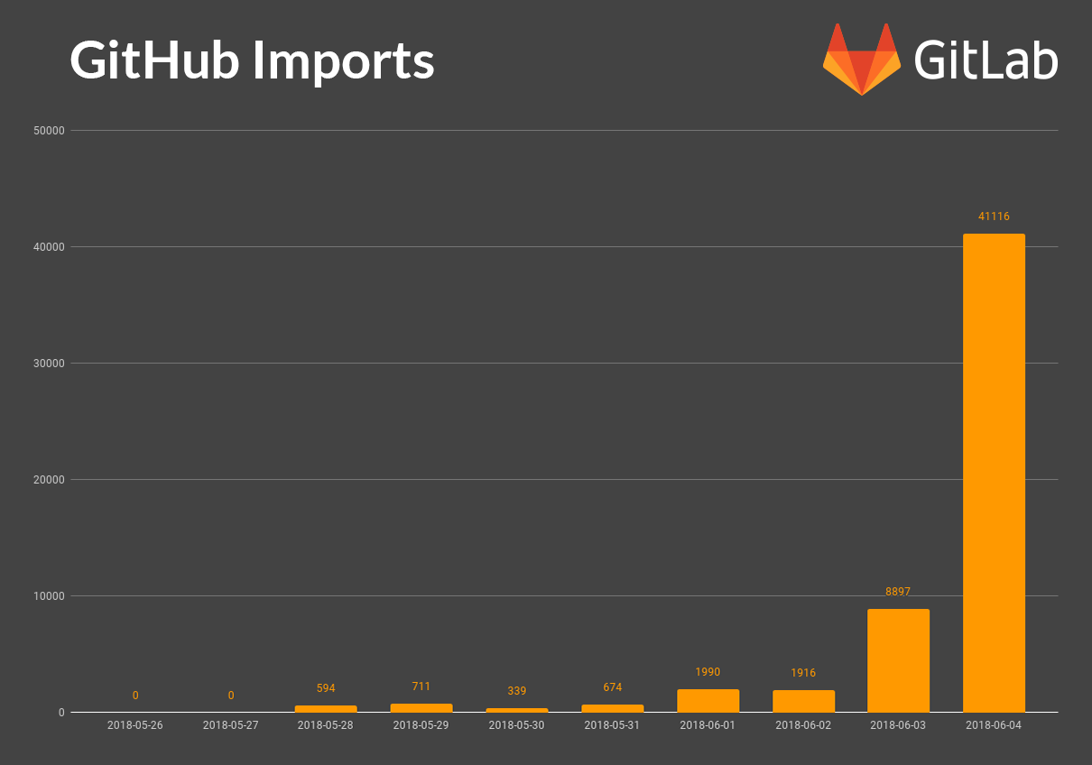 evolution gitlab imports